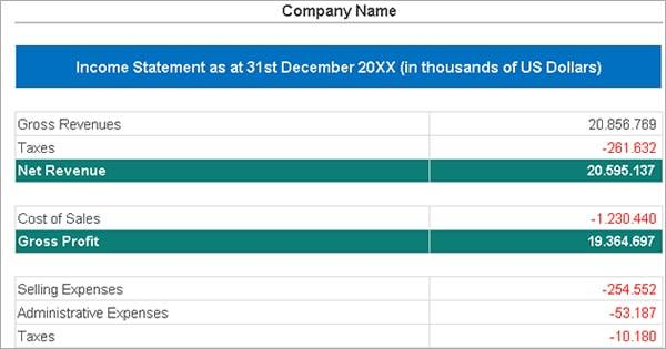 income statement template with profit and loss report example