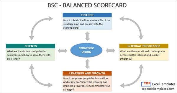 Balanced Scorecard Bsc  Strategy Map Example Template Excel