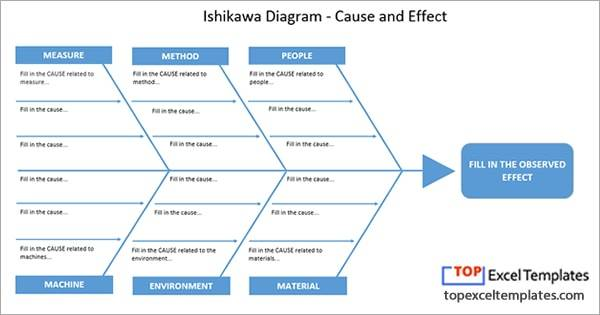 Ishikawa Diagram Fishbone (cause and effect) - template Excel on pareto chart, fishbone digrams, control chart, sipoc template, cause and effect template, fishbone graph, check sheet, fishbone problem solving, dmaic template, graphic organizer template, seven basic tools of quality, acceptance sampling, fishbone chart, 5 whys template, pareto chart template, venn diagram, histogram template, parts management plan template, decision tree template, fishbone diagrma, xbar and r chart, fishbone model, program evaluation and review technique, data flow diagram, scatter plot, pdca template, causal diagram, run chart template, run chart, brainstorming template, fishbone template word, control chart template, mind map,